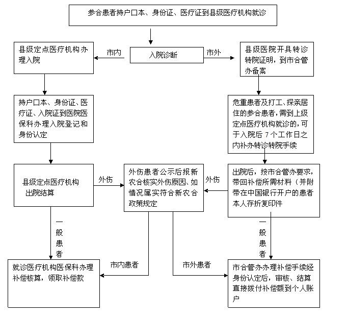 医保流程2.jpg